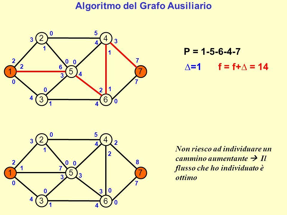 Il valore delle variabili decisionali, per ogni arco del grafo di partenza, è pari alla differenza tra la capacità originale dellarco meno quella residua nellultimo grafo ausiliario (il valore viene ignorato se negativo).