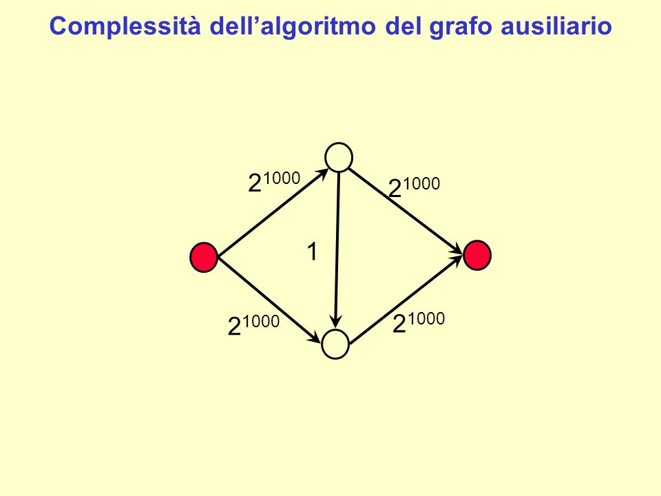 Per migliorare la complessità dellalgoritmo ci sono diversi approcci: cercare un cammino con il numero minimo di archi (shortest augmenting path algorithm ) posso cercare un cammino con una capacità almeno pari ad una quantità fissata di volta in volta (capacity scaling algorithm) algoritmi di preflow push Approcci alternativi