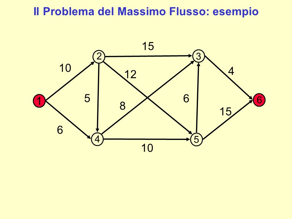 3,10 3,15 3,4 1,15 6 8 12 5 1,6 1,10 1 2 3 4 5 6 Il Problema del Massimo Flusso: esempio