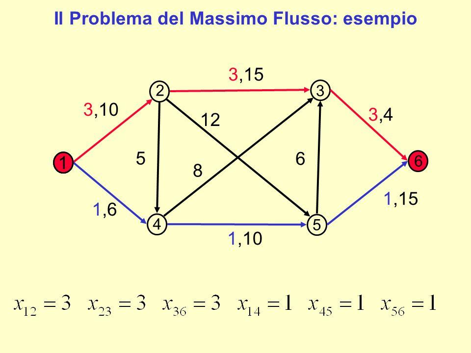Il flusso massimo su questo grafo è pari a 6 (corrispondente alla capacità minima degli archi del cammino).