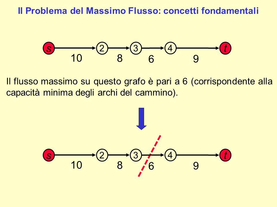 La retta in figura mostra un taglio del grafo, ossia un partizionamento dei vertici del grafo in due sottinsiemi V 1 ={s,2,3} e V 2 ={4,t} tali che: - Il nodo sorgente appartiene a V 1 - Il nodo pozzo appartiene a V 2 - V 1 V 2 = V - V 1 V 2 = Ø Estendiamo questo concetto di taglio ad un grafo più complesso Il Problema del Massimo Flusso: concetti fondamentali 2 t 3 s 10 6 8 4 9