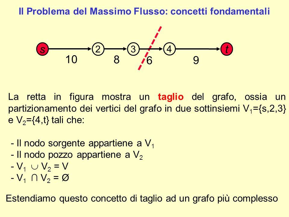 1 15 4 6 8 12 5 6 10 Taglio 3: V 1 ={1,4,5} V 2 = {2,3,6} archi del taglio ={(1,2) (4,3) (5,3) (5,6)} 2 3 4 5 6 Taglio 1: V 1 ={1,2,3} V 2 = {4,5,6} archi del taglio ={(1,4) (2,4) (2,5) (3,6)} Taglio 2: V 1 ={1,3,5} V 2 = {2,4,6} archi del taglio ={(1,2) (1,4) (3,6) (5,6)} Taglio di un grafo e archi del taglio