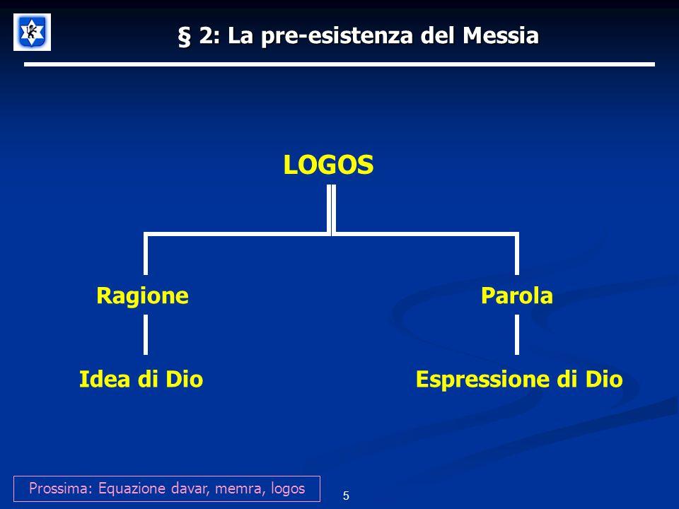 § 2: La pre-esistenza del Messia 6 Prossima: Linsegnamento dei Rabbini MemraLogosParolaDavar