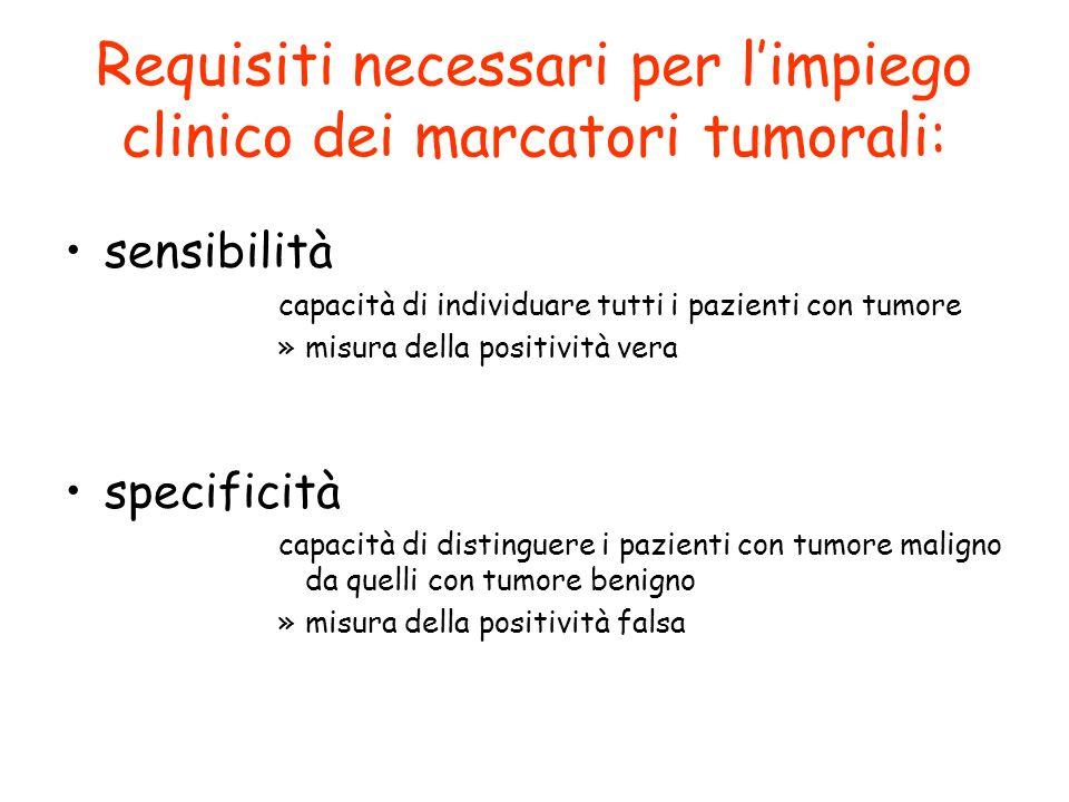 Requisiti necessari per limpiego clinico dei marcatori tumorali: sensibilità capacità di individuare tutti i pazienti con tumore »misura della positiv
