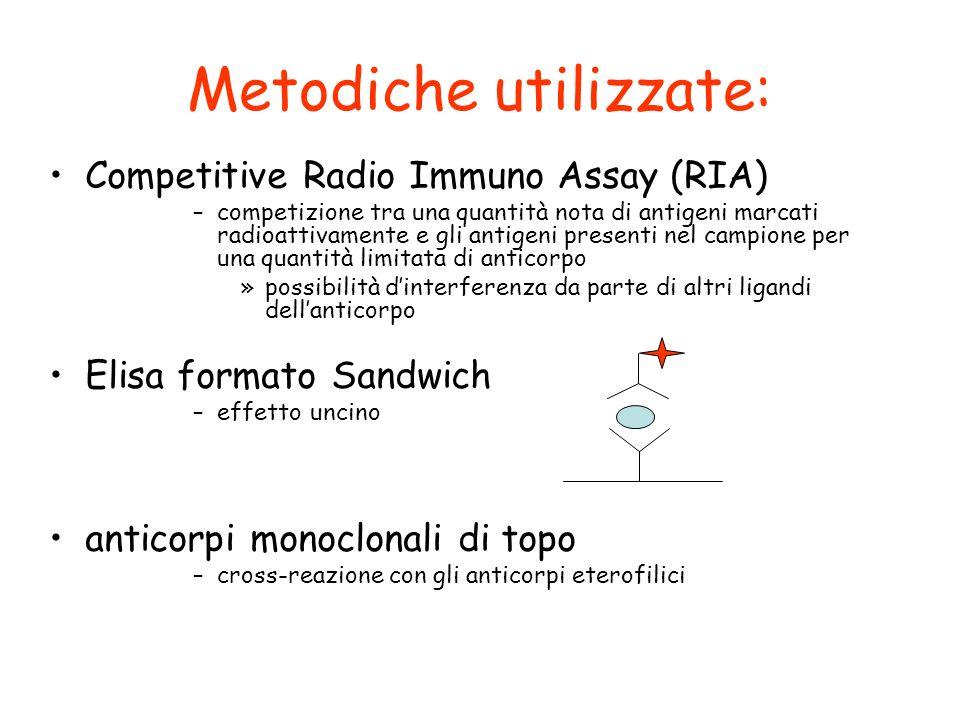 Metodiche utilizzate: Competitive Radio Immuno Assay (RIA) –competizione tra una quantità nota di antigeni marcati radioattivamente e gli antigeni pre