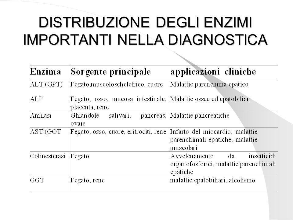 DISTRIBUZIONE DEGLI ENZIMI IMPORTANTI NELLA DIAGNOSTICA