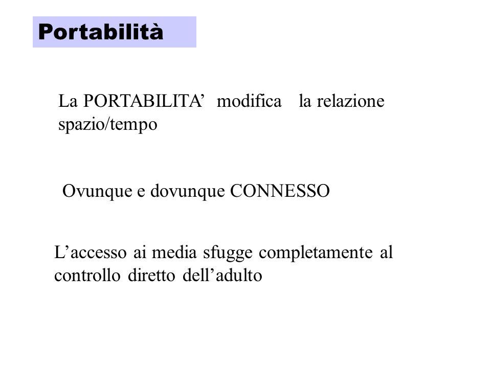 La PORTABILITA modifica la relazione spazio/tempo Ovunque e dovunque CONNESSO Laccesso ai media sfugge completamente al controllo diretto delladulto Portabilità