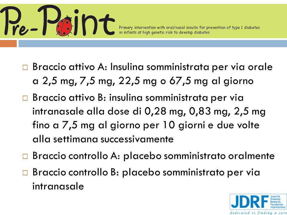 Braccio attivo A: Insulina somministrata per via orale a 2,5 mg, 7,5 mg, 22,5 mg o 67,5 mg al giorno Braccio attivo B: insulina somministrata per via intranasale alla dose di 0,28 mg, 0,83 mg, 2,5 mg fino a 7,5 mg al giorno per 10 giorni e due volte alla settimana successivamente Braccio controllo A: placebo somministrato oralmente Braccio controllo B: placebo somministrato per via intranasale