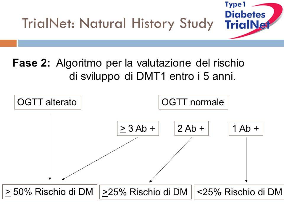 Fase 2: Algoritmo per la valutazione del rischio di sviluppo di DMT1 entro i 5 anni. OGTT alteratoOGTT normale > 50% Rischio di DM >25% Rischio di DM<