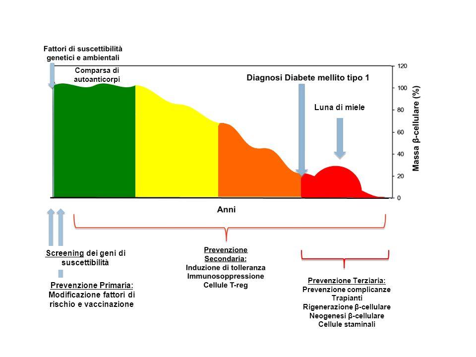 Trattamento con insulina orale per prevenire DMT1 nei soggetti a rischio (familiari, positività autoanticorpale, OGTT normale).
