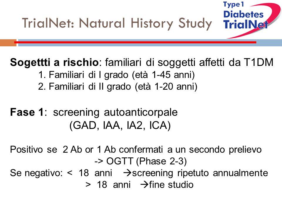 Sogettti a rischio: familiari di soggetti affetti da T1DM 1.Familiari di I grado (età 1-45 anni) 2.Familiari di II grado (età 1-20 anni) Fase 1: screening autoanticorpale (GAD, IAA, IA2, ICA) Positivo se 2 Ab or 1 Ab confermati a un secondo prelievo -> OGTT (Phase 2-3) Se negativo: < 18 anni screening ripetuto annualmente > 18 anni fine studio TrialNet: Natural History Study