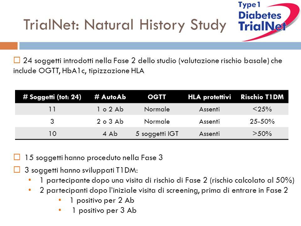 TrialNet: Natural History Study 24 soggetti introdotti nella Fase 2 dello studio (valutazione rischio basale) che include OGTT, HbA1c, tipizzazione HLA # Soggetti (tot: 24)# AutoAbOGTTHLA protettiviRischio T1DM 111 o 2 AbNormaleAssenti<25% 32 o 3 AbNormaleAssenti25-50% 104 Ab5 soggetti IGTAssenti>50% 15 soggetti hanno proceduto nella Fase 3 3 soggetti hanno sviluppati T1DM: 1 partecipante dopo una visita di rischio di Fase 2 (rischio calcolato al 50%) 2 partecipanti dopo liniziale visita di screening, prima di entrare in Fase 2 1 positivo per 2 Ab 1 positivo per 3 Ab
