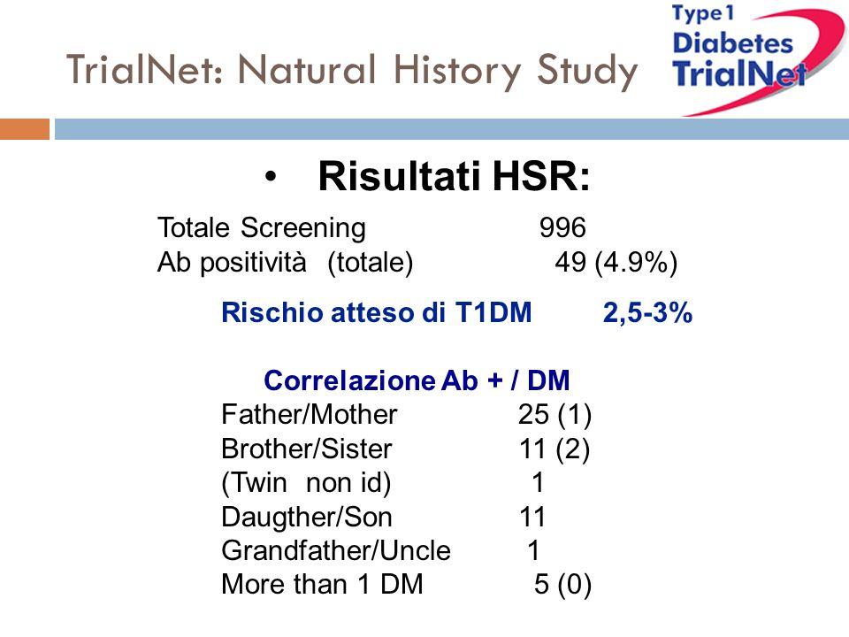 Rischio atteso di T1DM2,5-3% Correlazione Ab + / DM Father/Mother 25 (1) Brother/Sister 11 (2) (Twin non id) 1 Daugther/Son 11 Grandfather/Uncle 1 More than 1 DM 5 (0) TrialNet: Natural History Study Risultati HSR: Totale Screening 996 Ab positività(totale) 49 (4.9%)