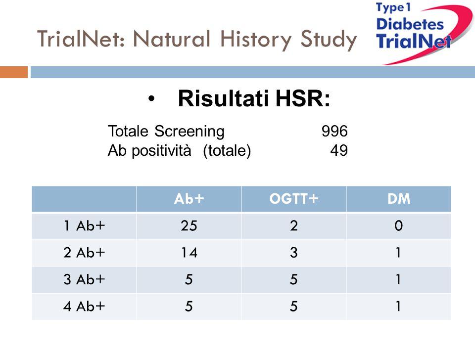 Totale Screening 996 Ab positività(totale) 49 TrialNet: Natural History Study Risultati HSR: Ab+OGTT+DM 1 Ab+2520 2 Ab+1431 3 Ab+551 4 Ab+551