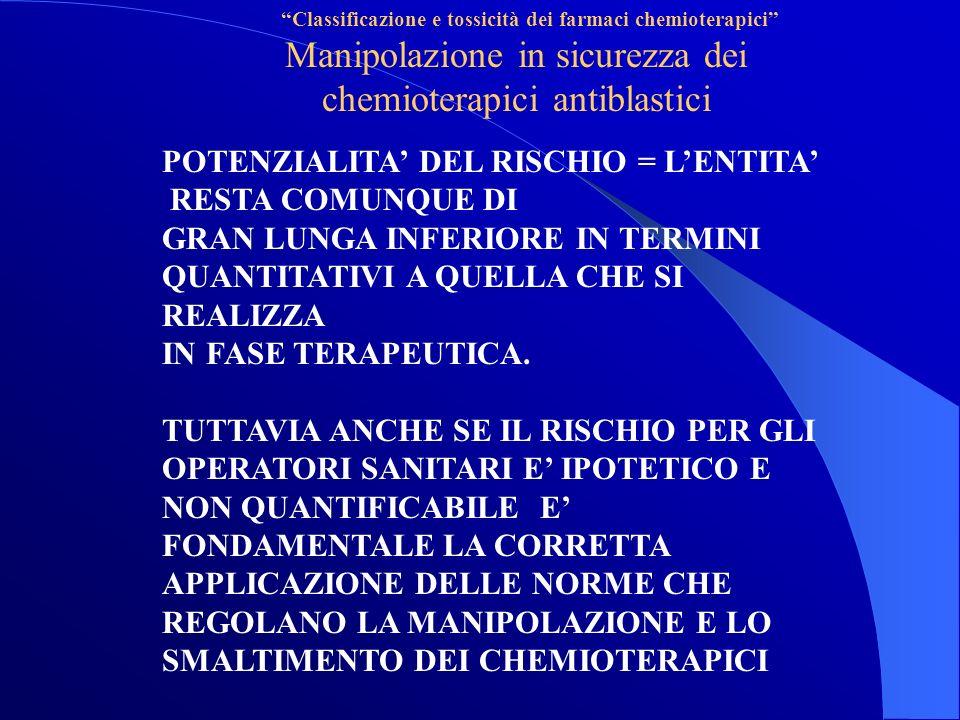 Classificazione e tossicità dei farmaci chemioterapici Manipolazione in sicurezza dei chemioterapici antiblastici POTENZIALITA DEL RISCHIO = LENTITA RESTA COMUNQUE DI GRAN LUNGA INFERIORE IN TERMINI QUANTITATIVI A QUELLA CHE SI REALIZZA IN FASE TERAPEUTICA.