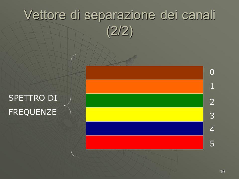 30 Vettore di separazione dei canali (2/2) SPETTRO DI FREQUENZE 0 1 2 3 4 5