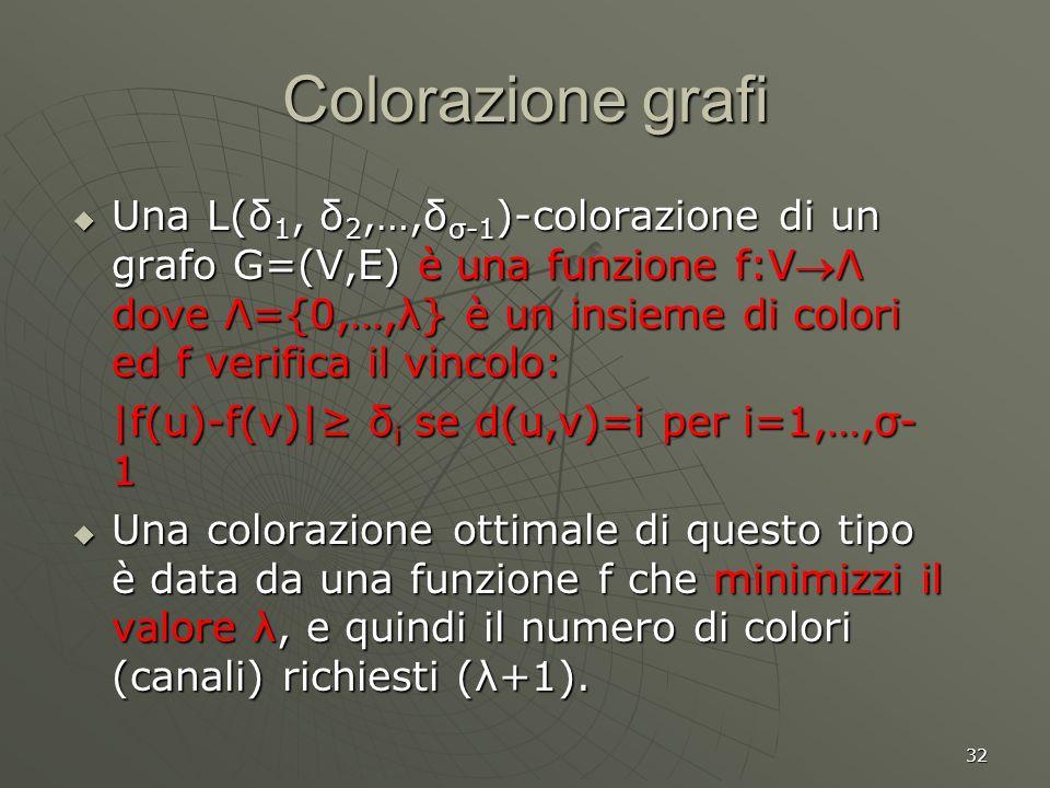 32 Colorazione grafi Una L(δ 1, δ 2,…,δ σ-1 )-colorazione di un grafo G=(V,E) è una funzione f:VΛ dove Λ={0,…,λ} è un insieme di colori ed f verifica il vincolo: Una L(δ 1, δ 2,…,δ σ-1 )-colorazione di un grafo G=(V,E) è una funzione f:VΛ dove Λ={0,…,λ} è un insieme di colori ed f verifica il vincolo: |f(u)-f(v)| δ i se d(u,v)=i per i=1,…,σ- 1 Una colorazione ottimale di questo tipo è data da una funzione f che minimizzi il valore λ, e quindi il numero di colori (canali) richiesti (λ+1).
