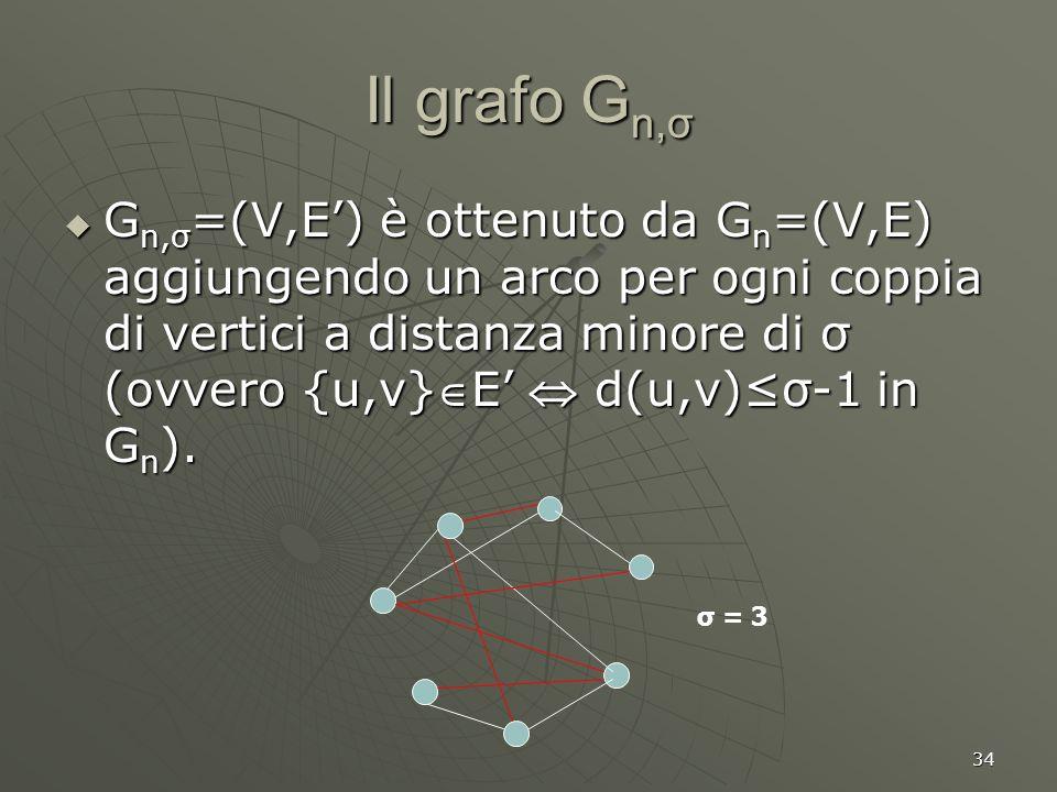 34 Il grafo G n,σ G n,σ =(V,E) è ottenuto da G n =(V,E) aggiungendo un arco per ogni coppia di vertici a distanza minore di σ (ovvero {u,v}E d(u,v)σ-1 in G n ).