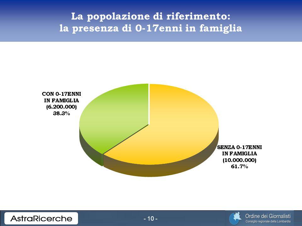 - 10 - La popolazione di riferimento: la presenza di 0-17enni in famiglia