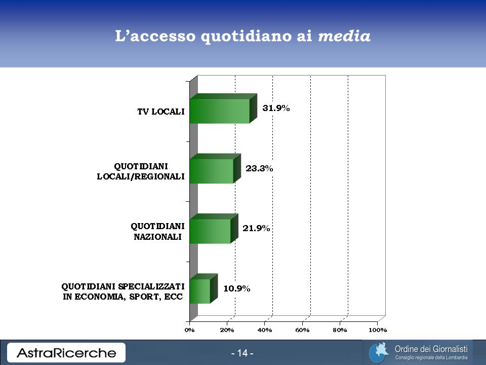 - 14 - Laccesso quotidiano ai media