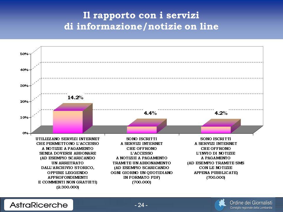 - 24 - Il rapporto con i servizi di informazione/notizie on line