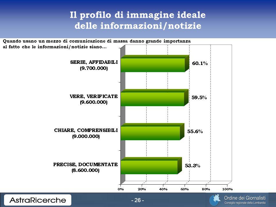 - 26 - Il profilo di immagine ideale delle informazioni/notizie Quando usano un mezzo di comunicazione di massa danno grande importanza al fatto che le informazioni/notizie siano…