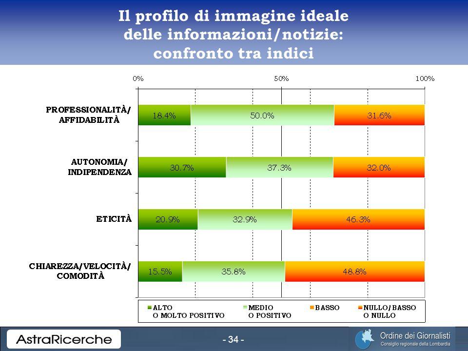 - 34 - Il profilo di immagine ideale delle informazioni/notizie: confronto tra indici