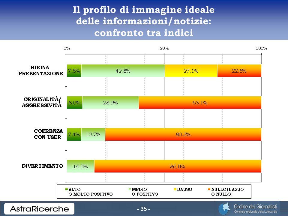 - 35 - Il profilo di immagine ideale delle informazioni/notizie: confronto tra indici