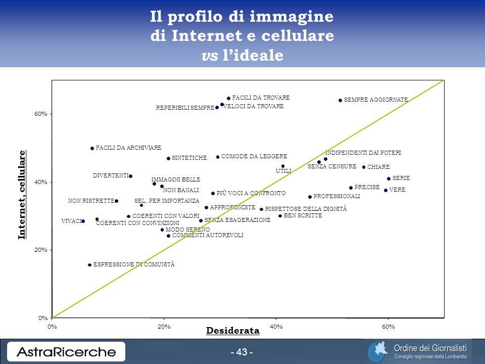 - 43 - Il profilo di immagine di Internet e cellulare vs lideale VIVACI ESPRESSIONE DI COMUNITÀ FACILI DA ARCHIVIARE COERENTI CON CONVINZIONI NON RISTRETTE COERENTI CON VALORI DIVERTENTI SEL.