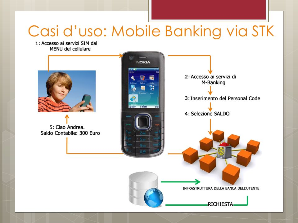 Casi duso: Mobile Banking via STK