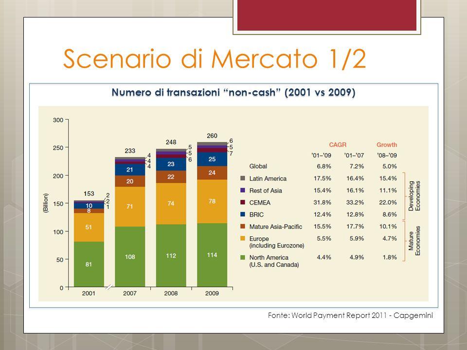 Scenario di Mercato 1/2 Numero di transazioni non-cash (2001 vs 2009) Fonte: World Payment Report 2011 - Capgemini