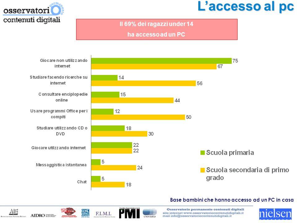 Laccesso al pc Base bambini che hanno accesso ad un PC in casa Il 69% dei ragazzi under 14 ha accesso ad un PC