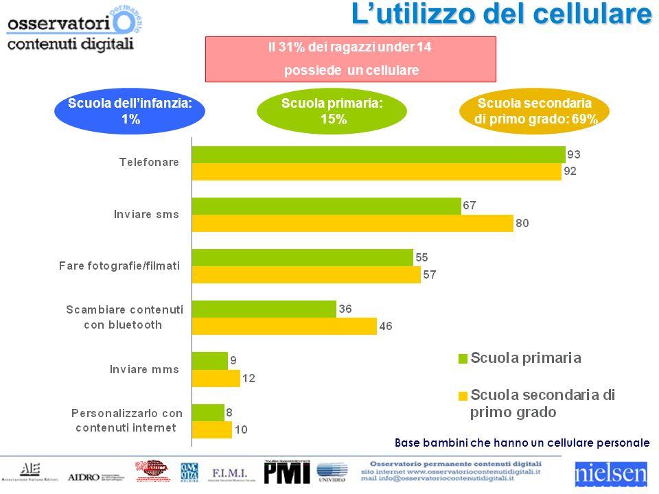 Lutilizzo del cellulare Il 31% dei ragazzi under 14 possiede un cellulare Scuola dellinfanzia: 1% Scuola primaria: 15% Scuola secondaria di primo grado: 69% Base bambini che hanno un cellulare personale