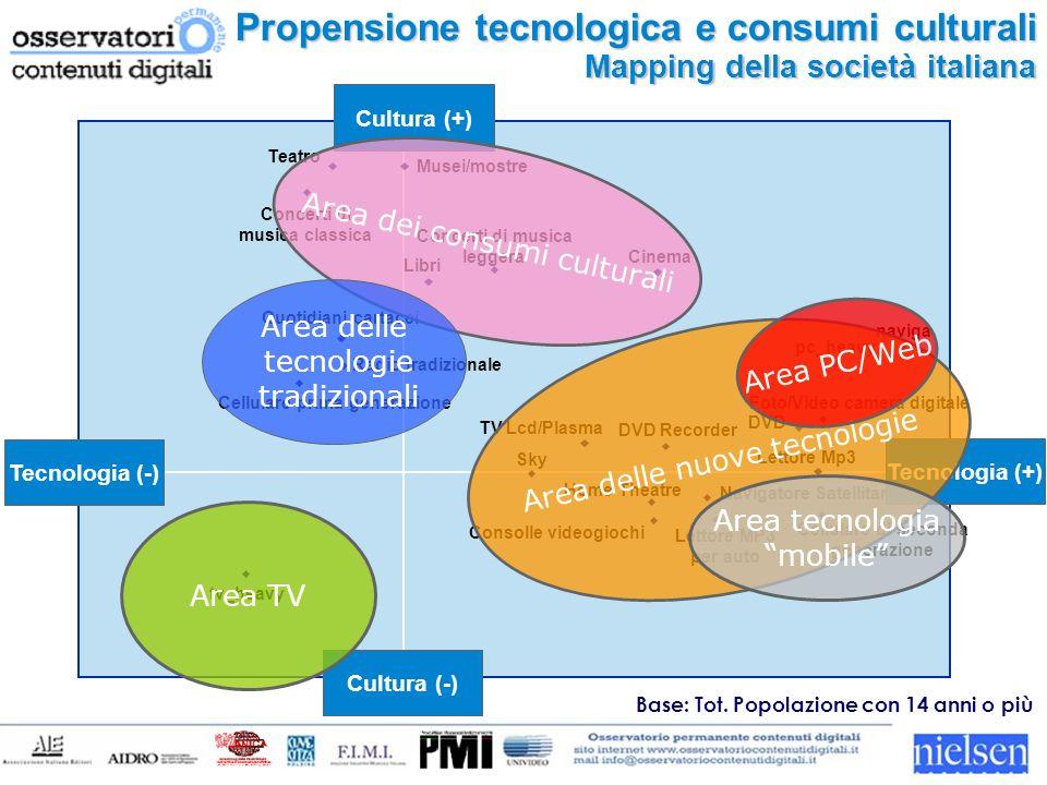 Tecnologia (-) Tecnologia (+) Cultura (-) Cultura (+) Cluster 2007 Segmentazione della società italiana Eclettici 7.4 Mil.