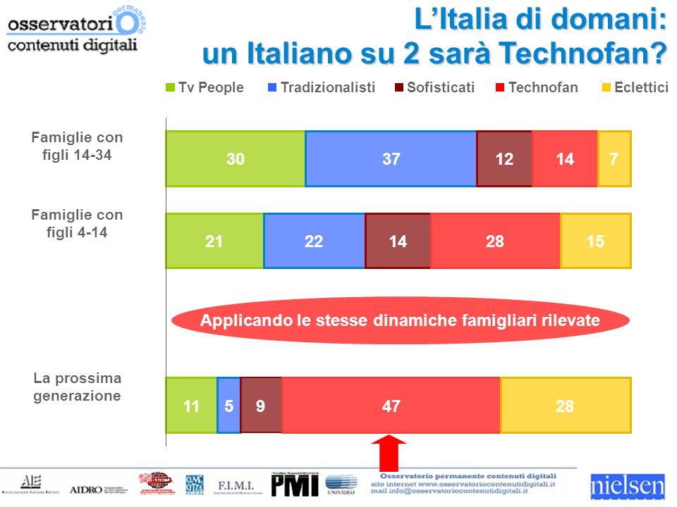LItalia di domani: un Italiano su 2 sarà Technofan.