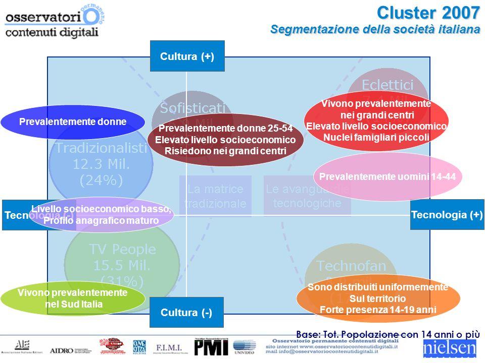 Tecnologia (-) Tecnologia (+) Cultura (-) Cultura (+) Cluster 2007 Segmentazione della società italiana Base: Tot.