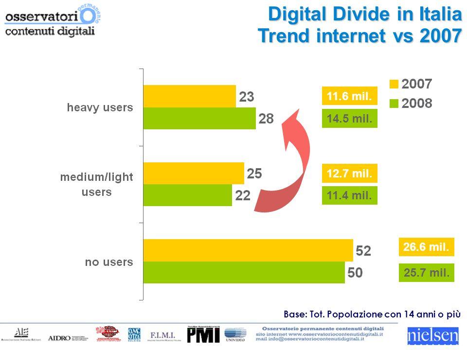 Laccesso ad internet trend 2007/2008 per fascia di età % individui che si connettono ad internet Base: Tot.
