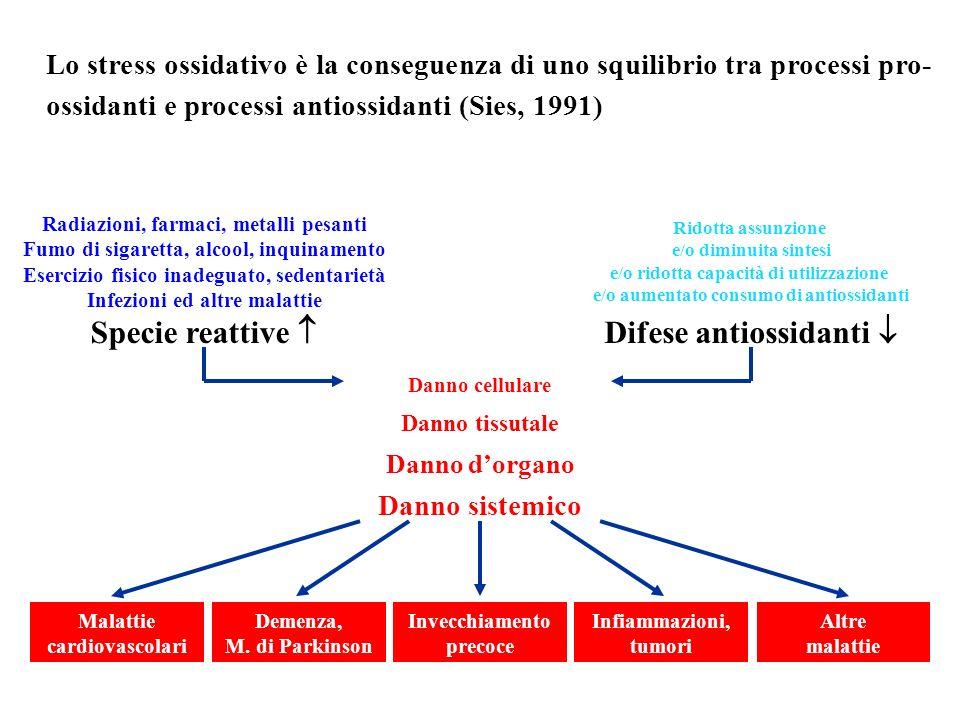 Lo stress ossidativo è la conseguenza di uno squilibrio tra processi pro- ossidanti e processi antiossidanti (Sies, 1991) Specie reattive Difese antio