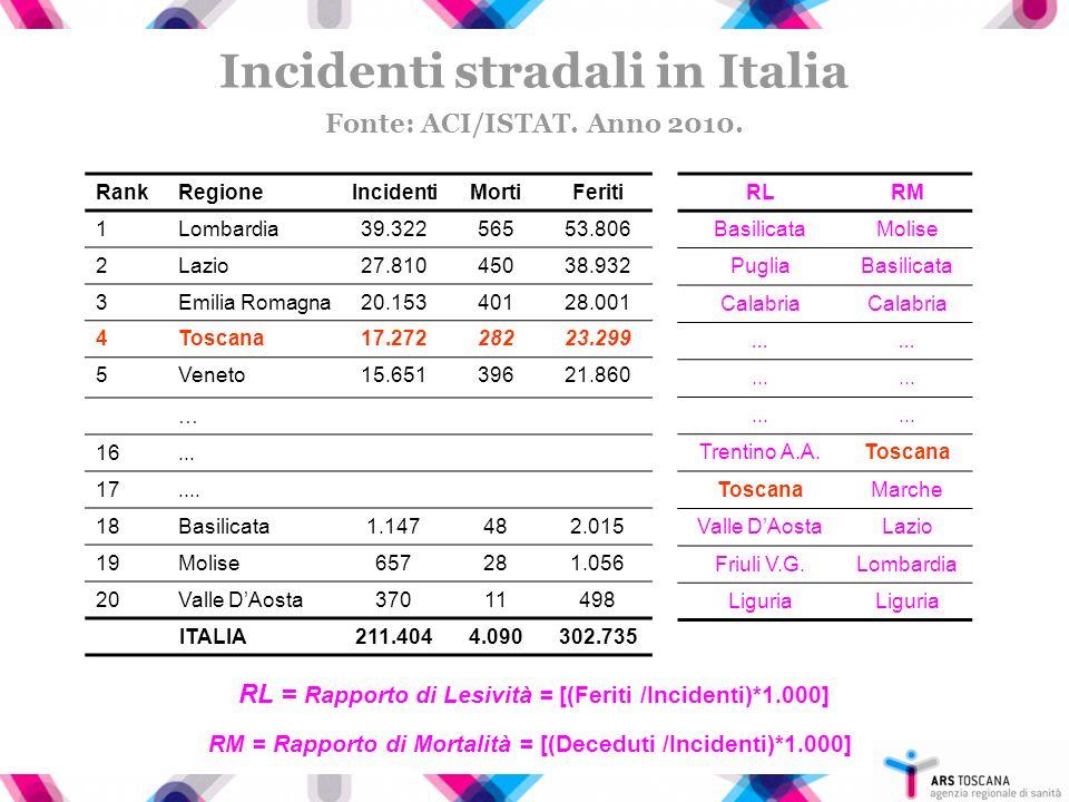 LAgenzia Regionale di Sanità della Toscana MONITORAGGIO - Pronto Soccorso (PS); - Schede di dimissione ospedaliera (SDO); - Registro di mortalità regionale (RMR); - Schede di rilevazione incidenti (ACI-ISTAT); - Indagini ad hoc.