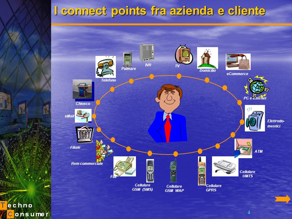 5 La base di BRAND DIGITAL CONNECT: Il Customer Lifetime Cycle Awareness Cono- scenza Conside- razione Pre-acquisto Acquisto Soddi- sfazione Fedeltà Post-acquisto