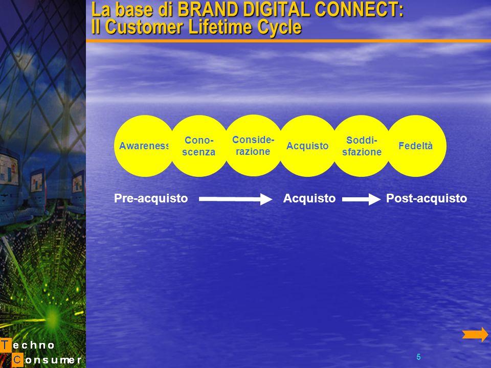 6 BRAND DIGITAL CONNECT Brand Digital Connect è un innovativo metodo di analisi di marketing che consente alle aziende di ottimizzare le relazioni con la propria clientela e con i prospects.