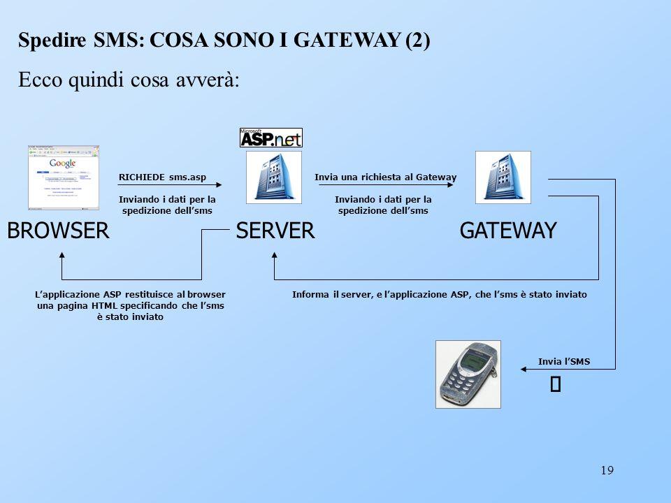 19 Spedire SMS: COSA SONO I GATEWAY (2) Ecco quindi cosa avverà: RICHIEDE sms.asp Inviando i dati per la spedizione dellsms BROWSERSERVER Invia una ri