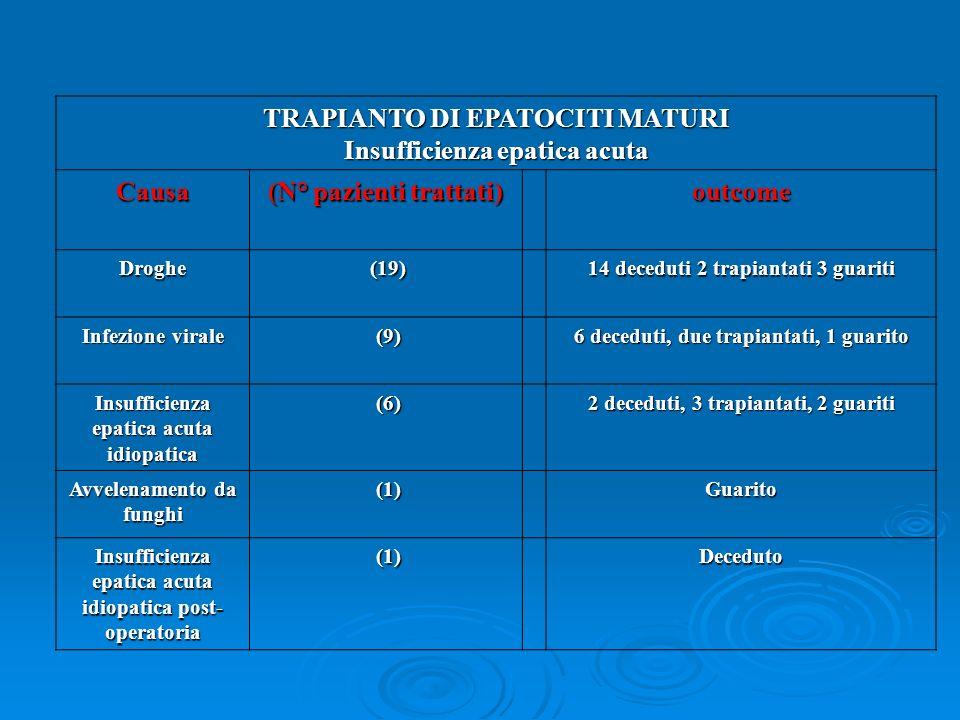 TRAPIANTO DI EPATOCITI MATURI Insufficienza epatica acuta Causa (N° pazienti trattati) outcome Droghe (19) (19) 14 deceduti 2 trapiantati 3 guariti Infezione virale (9) (9) 6 deceduti, due trapiantati, 1 guarito Insufficienza epatica acuta idiopatica (6) (6) 2 deceduti, 3 trapiantati, 2 guariti Avvelenamento da funghi (1) (1)Guarito Insufficienza epatica acuta idiopatica post- operatoria (1) (1)Deceduto