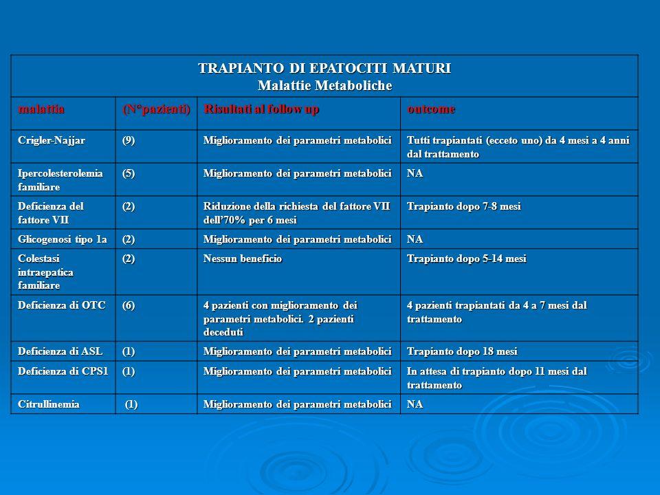 TRAPIANTO DI EPATOCITI MATURI Malattie Metaboliche malattia(N°pazienti) Risultati al follow up outcome Crigler-Najjar(9) Miglioramento dei parametri m