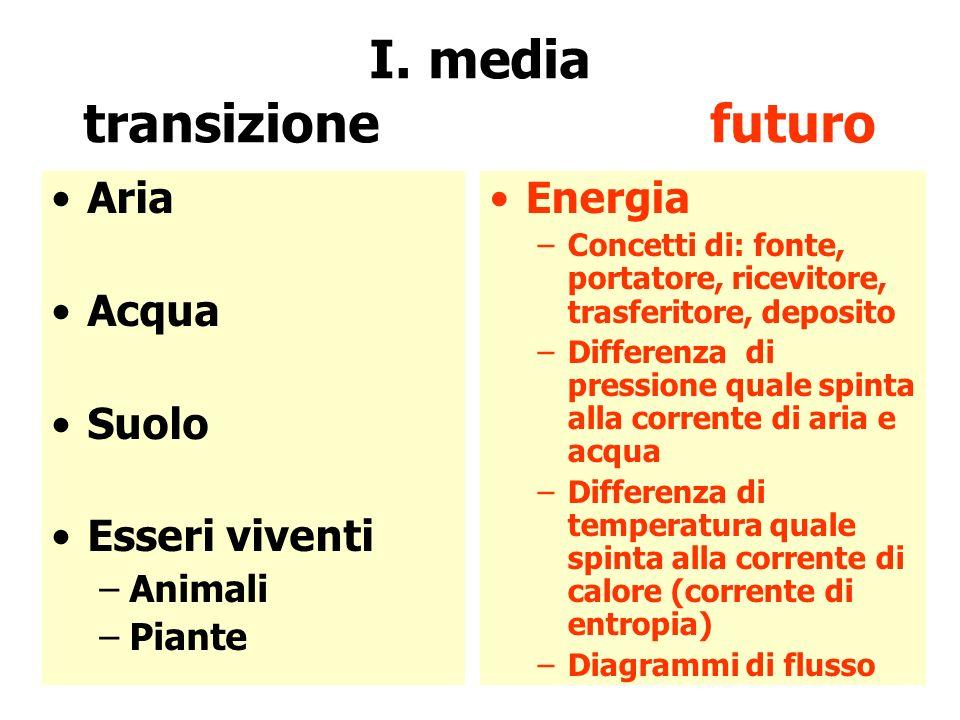 I. media transizione futuro Aria Acqua Suolo Esseri viventi –Animali –Piante Energia –Concetti di: fonte, portatore, ricevitore, trasferitore, deposit