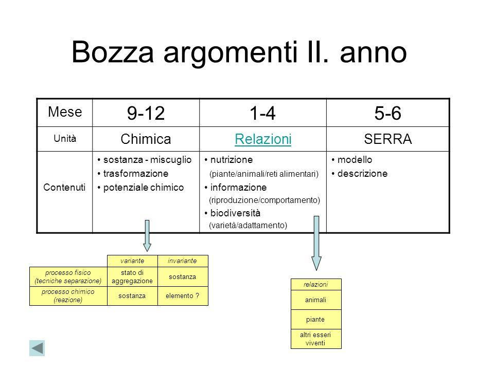 Bozza argomenti II.