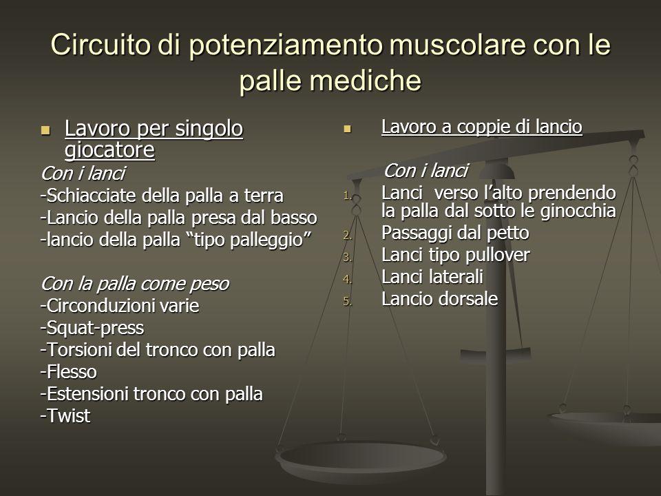 Circuito di potenziamento muscolare con le palle mediche Lavoro per singolo giocatore Lavoro per singolo giocatore Con i lanci -Schiacciate della pall