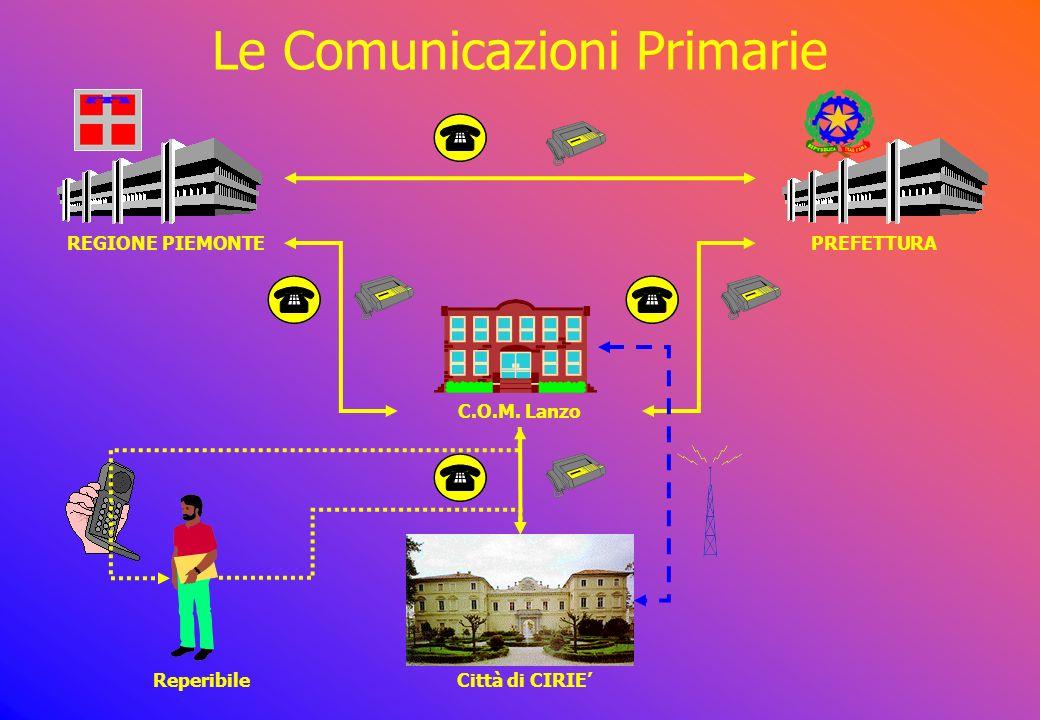 Le Comunicazioni Secondarie C.O.M.