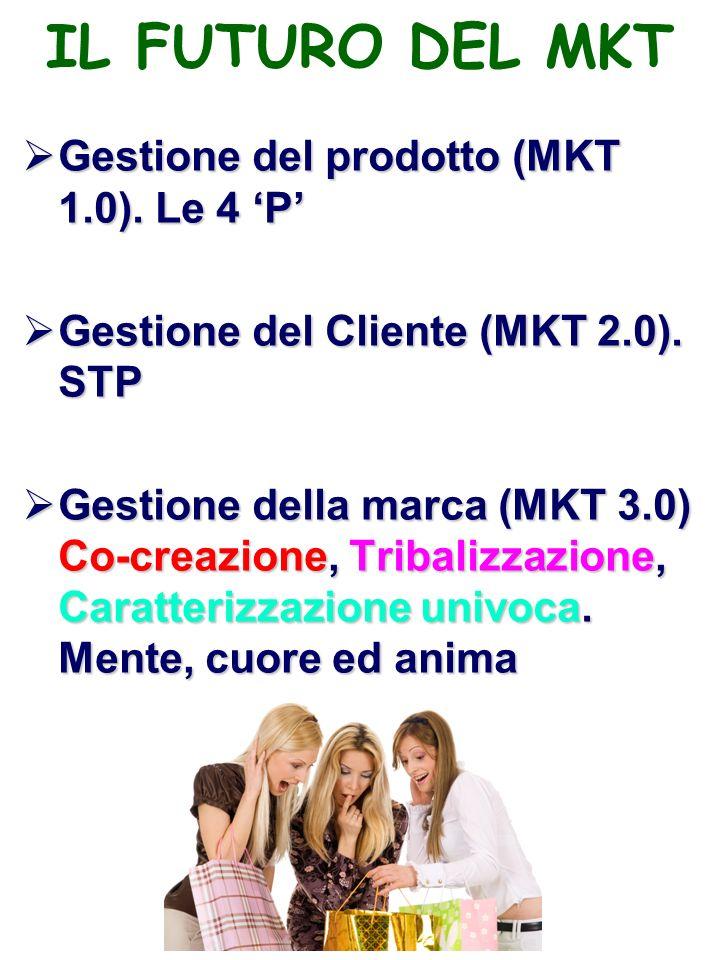 IL FUTURO DEL MKT Gestione del prodotto (MKT 1.0).