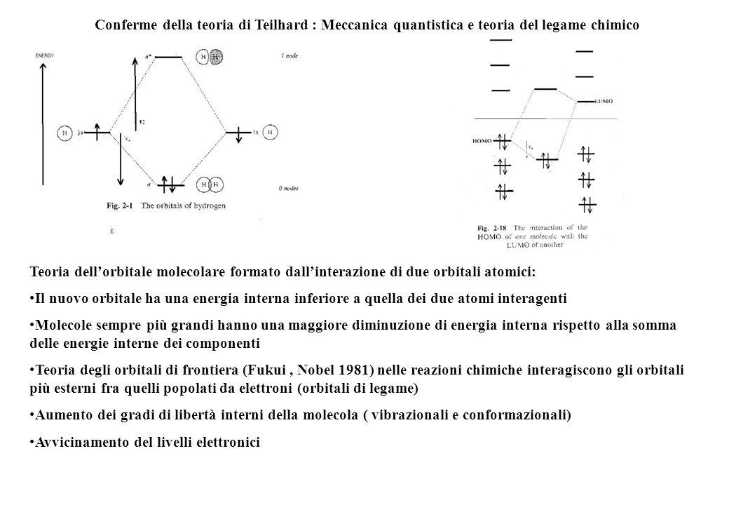 Conferme della teoria di Teilhard : Meccanica quantistica e teoria del legame chimico Teoria dellorbitale molecolare formato dallinterazione di due or